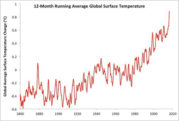 12-month-average-global-surface-temps.jpg