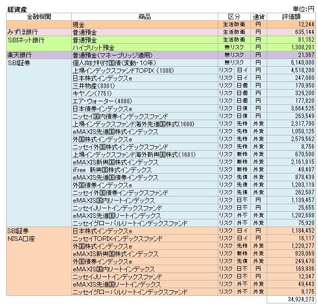 総資産(2017.2)