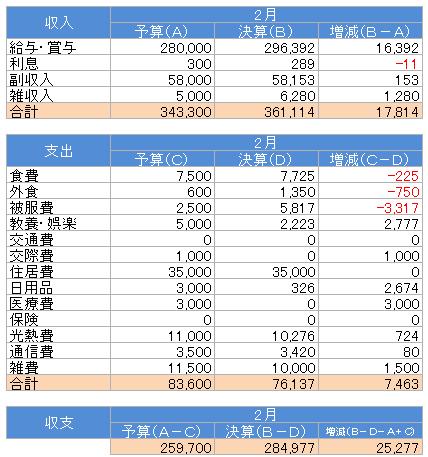 収支(2017.2)