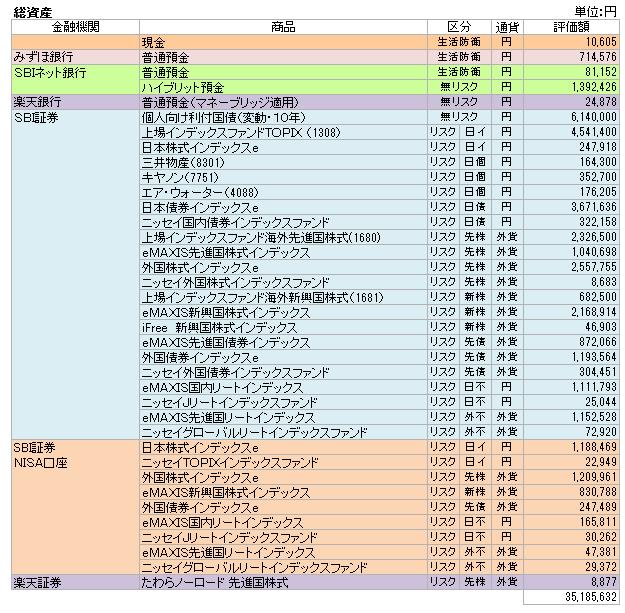 総資産(2017.3)