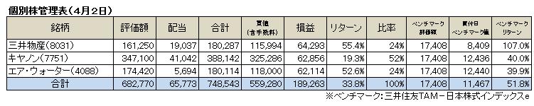個別株(2017.4)