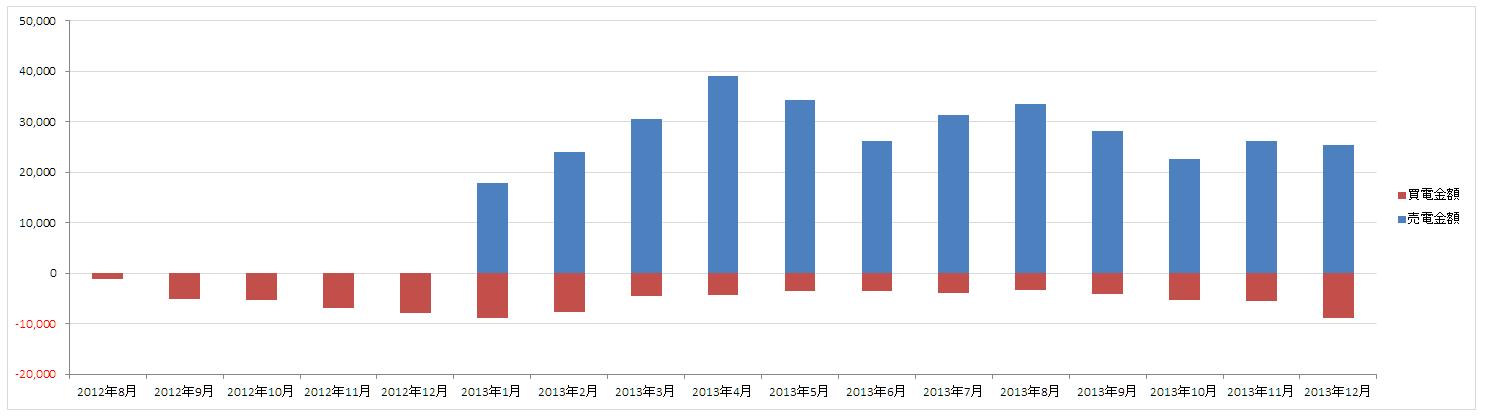 201208-201312_買電買電グラフ