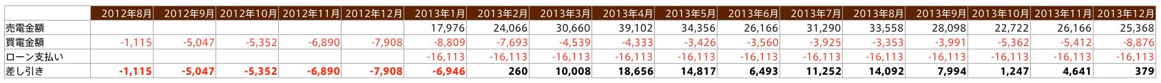 201208-201312_発電売電金額推移