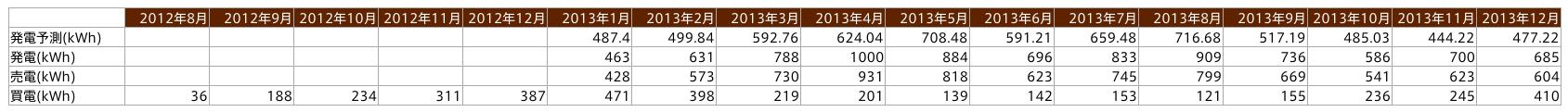 201208-201312_発電売電推移