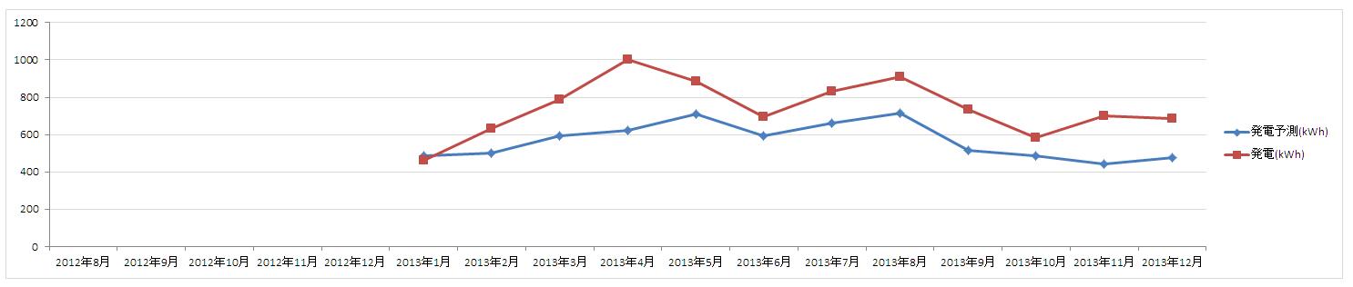 201208-201312_発電予実グラフ