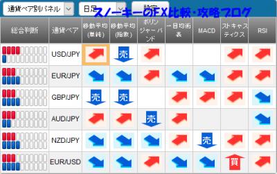 20170218さきよみLIONチャートシグナルパネル