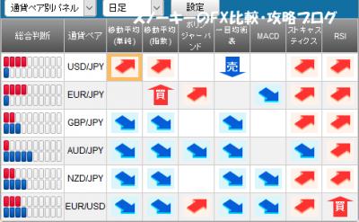 20170304さきよみLIONチャートシグナルパネル