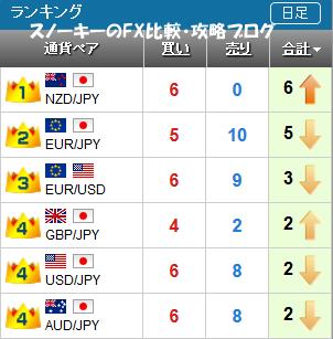 20170401さきよみLIONチャートランキング