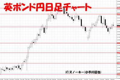 20170211英ポンド円日足