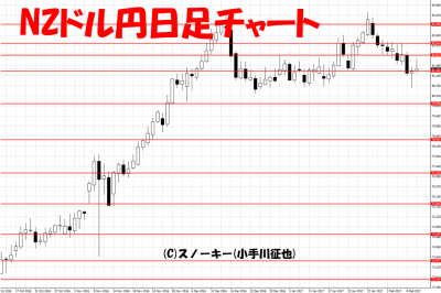 20170211NZドル円日足