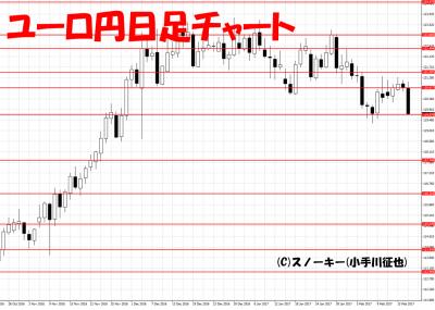 20170218ユーロ円日足