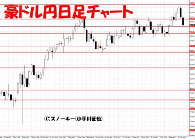 20170218豪ドル円日足