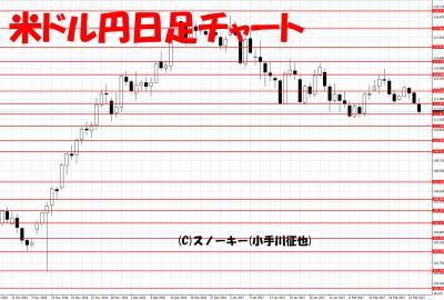 20170225米ドル円日足