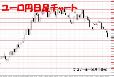 20170225ユーロ円日足