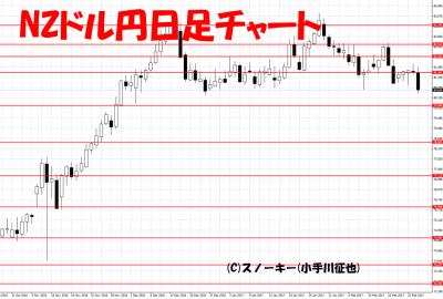 20170225NZドル円日足