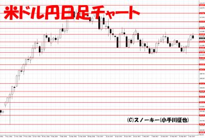 20170304米ドル円日足