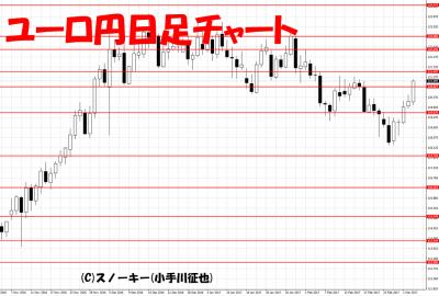 20170304ユーロ円日足