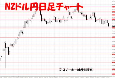 20170304NZドル円日足