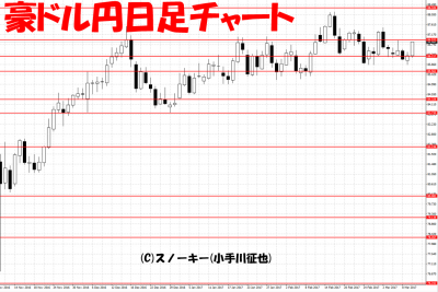 20170310ループ・イフダン検証豪ドル円日足