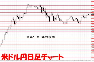 20170311米ドル円日足