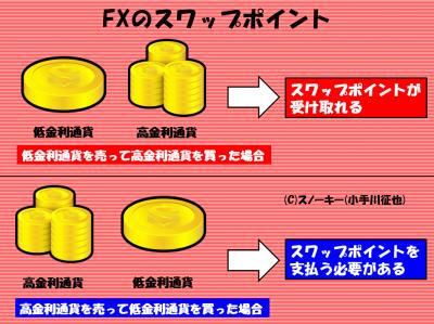 リピート系FXスワップポイントの仕組み