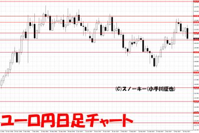 20170319ユーロ円日足
