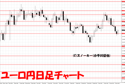 20170325ユーロ円日足