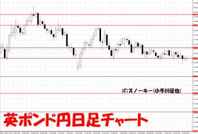 20170325英ポンド円日足