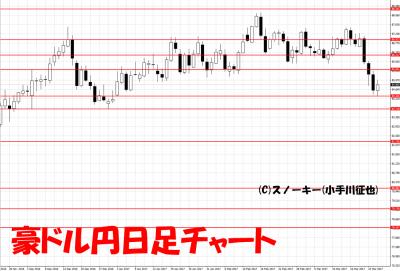 20170325豪ドル円日足