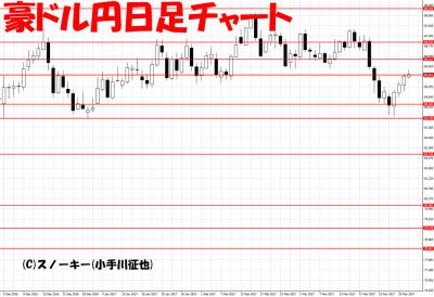 20170331ループ・イフダン検証豪ドル円日足