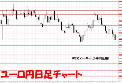 20170401ユーロ円日足
