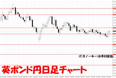 20170401英ポンド円日足