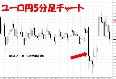 20170407米雇用統計ユーロ円5分足