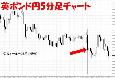 20170407米雇用統計英ポンド円5分足