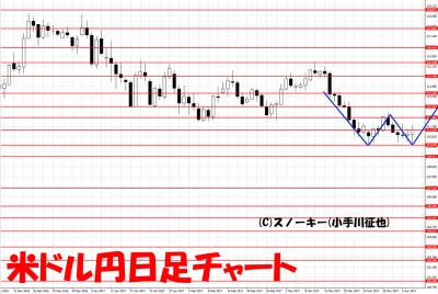 20170408米ドル円日足