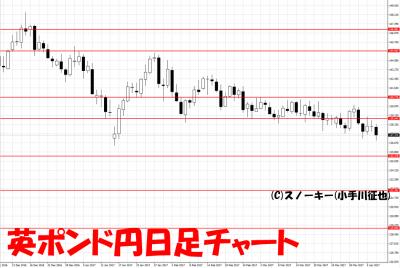 20170408英ポンド円日足