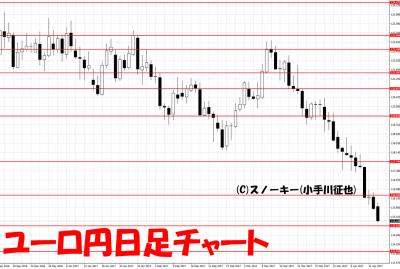 20170415ユーロ円日足