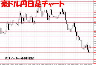 20170421ループ・イフダン検証豪ドル円日足