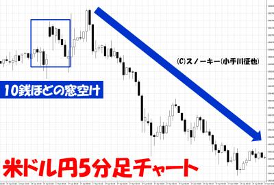 20170422米ドル円5分足窓空け