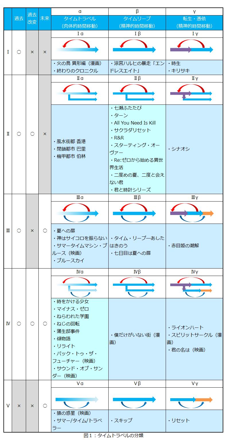 図1 タイムトラベルの分類