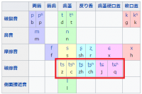 中国語子音
