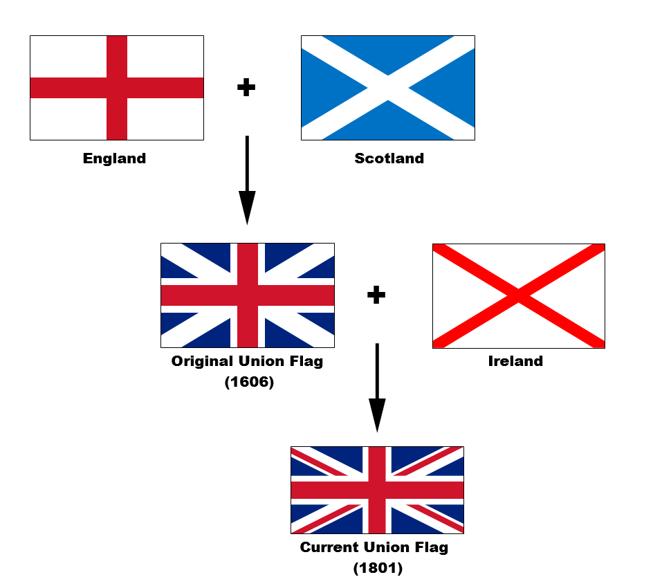 flags-of-the-UK.png