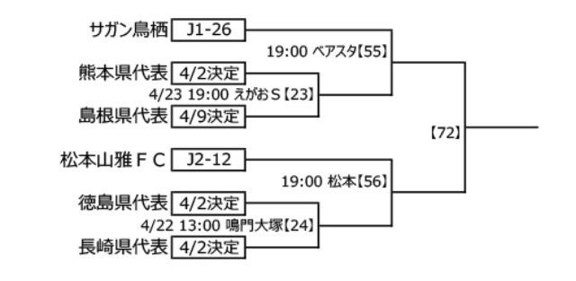 天皇杯2~3回戦