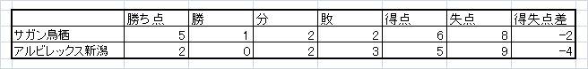 鳥栖新潟勝敗表