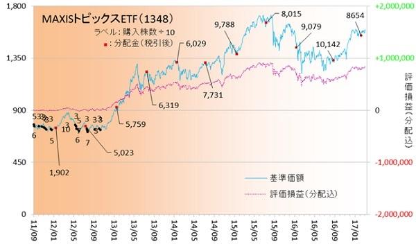 国内株式170302