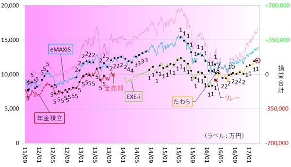 新興国株式170301