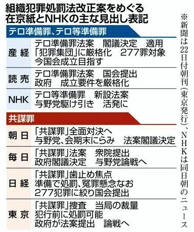 3月23日 産経 各紙の報道は