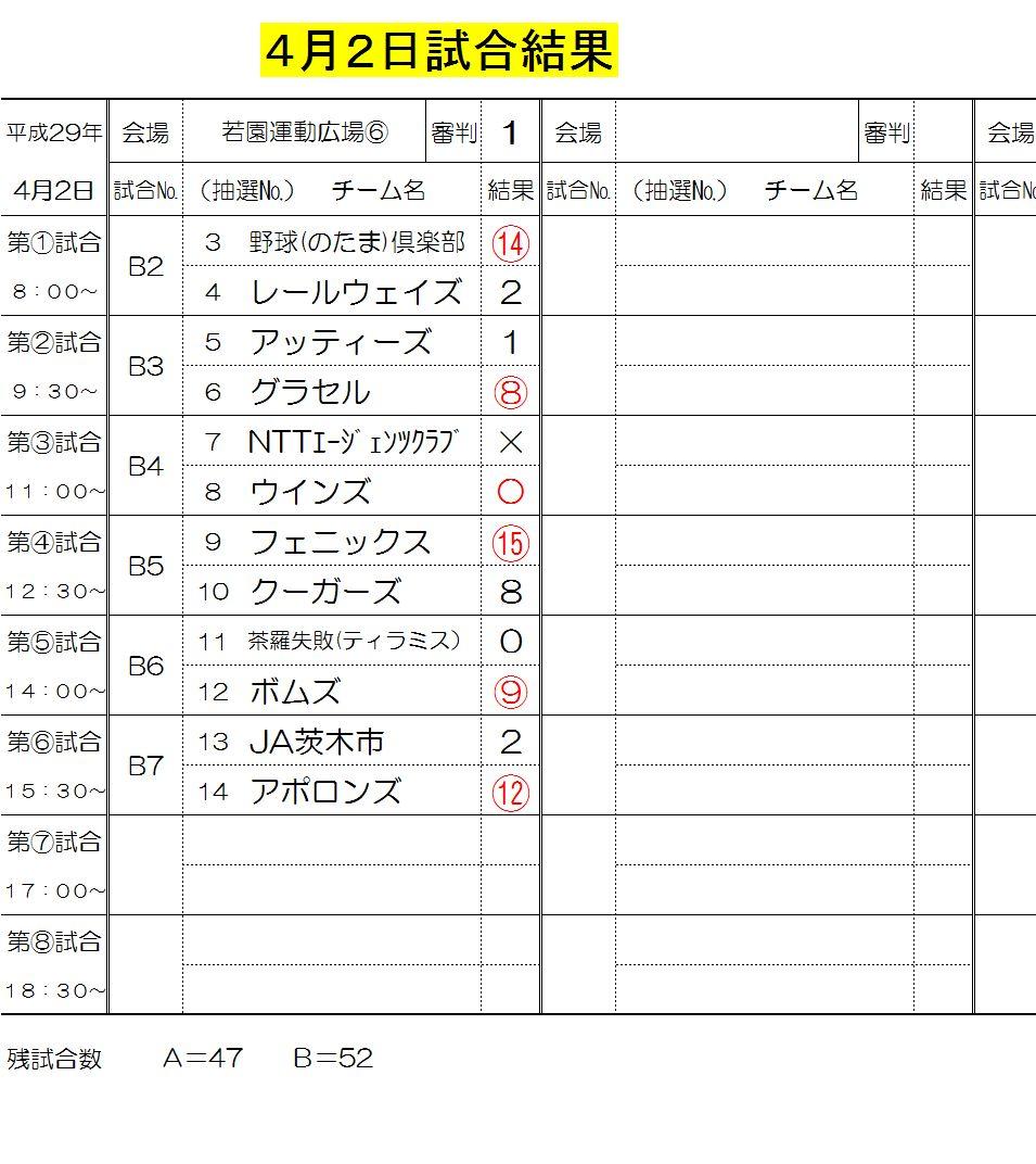 4月2日試合結果