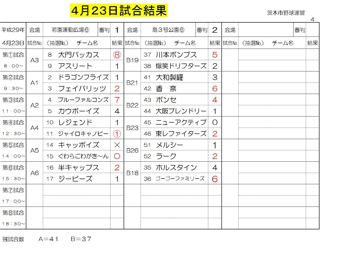 4月23日試合結果