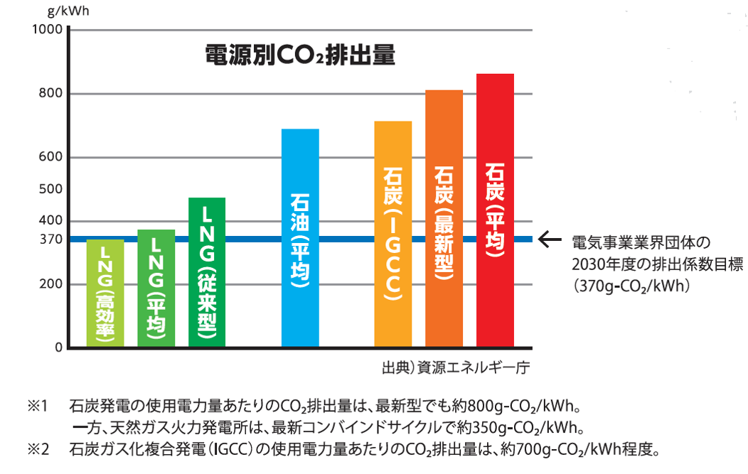 CO2排出量のグラフ